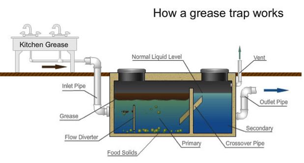 What Is a Grease Trap and How Does It Work?